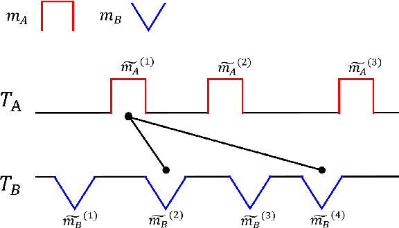 Figure 3 for Motif-based Rule Discovery for Predicting Real-valued Time Series