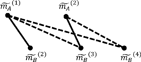 Figure 4 for Motif-based Rule Discovery for Predicting Real-valued Time Series