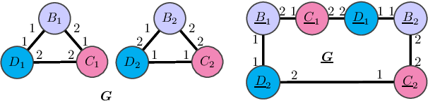 Figure 1 for Generalization and Representational Limits of Graph Neural Networks