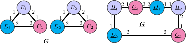 Figure 2 for Generalization and Representational Limits of Graph Neural Networks