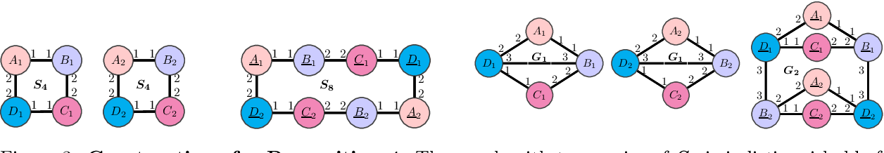 Figure 3 for Generalization and Representational Limits of Graph Neural Networks