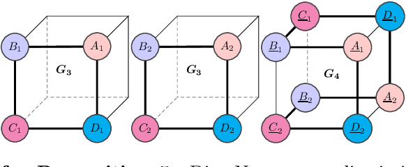Figure 4 for Generalization and Representational Limits of Graph Neural Networks