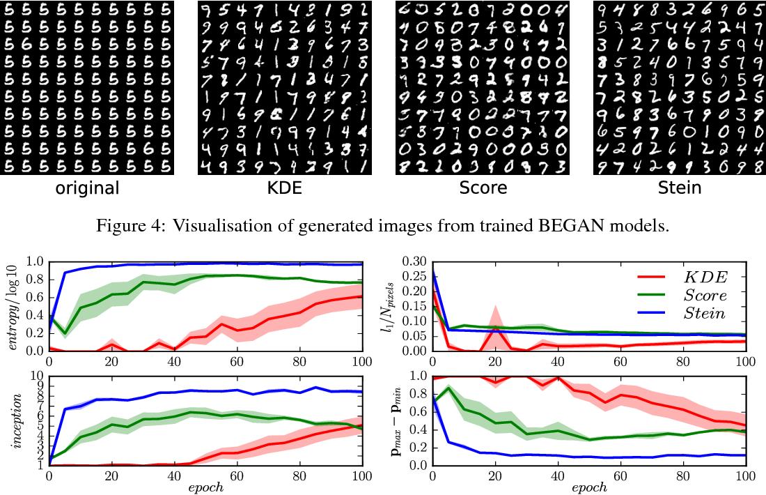 Figure 4 for Gradient Estimators for Implicit Models
