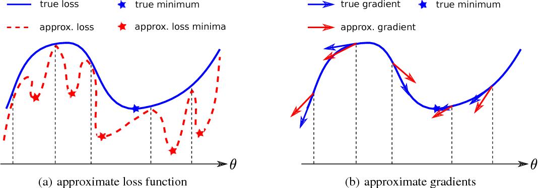 Figure 1 for Gradient Estimators for Implicit Models