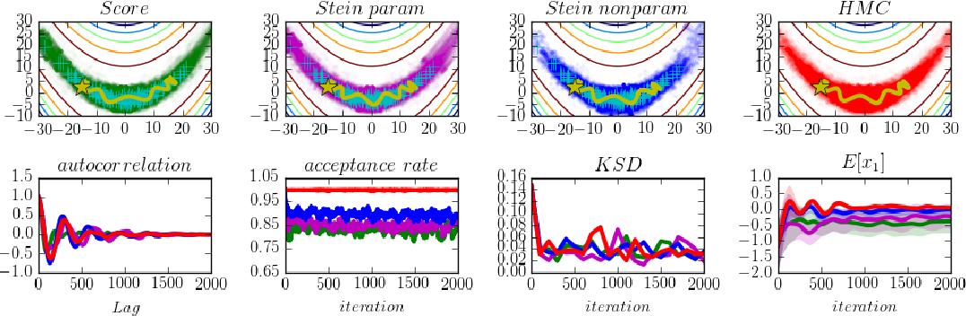 Figure 2 for Gradient Estimators for Implicit Models