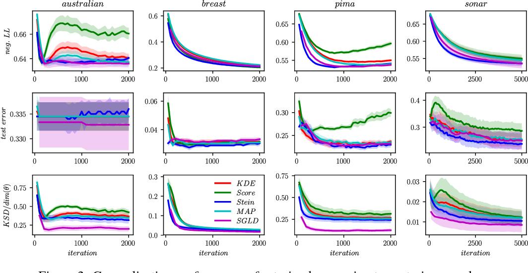 Figure 3 for Gradient Estimators for Implicit Models