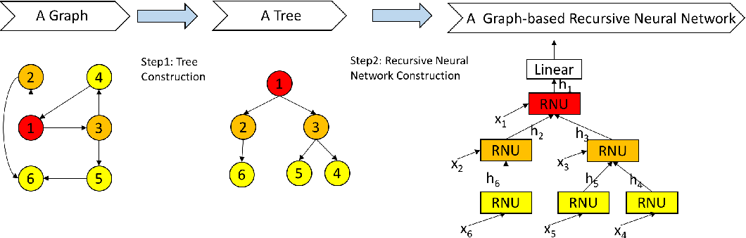 Figure 1 for Collective Vertex Classification Using Recursive Neural Network