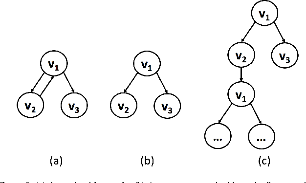 Figure 3 for Collective Vertex Classification Using Recursive Neural Network