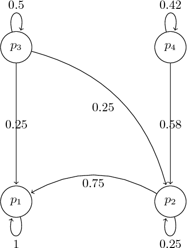 Figure 1 for A Formulation of Recursive Self-Improvement and Its Possible Efficiency
