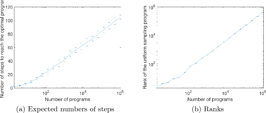 Figure 2 for A Formulation of Recursive Self-Improvement and Its Possible Efficiency