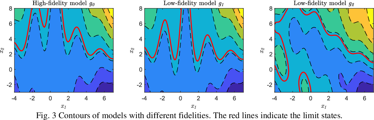 Figure 3 for Adaptive Reliability Analysis for Multi-fidelity Models using a Collective Learning Strategy