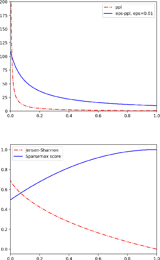 Figure 4 for Sparse Text Generation