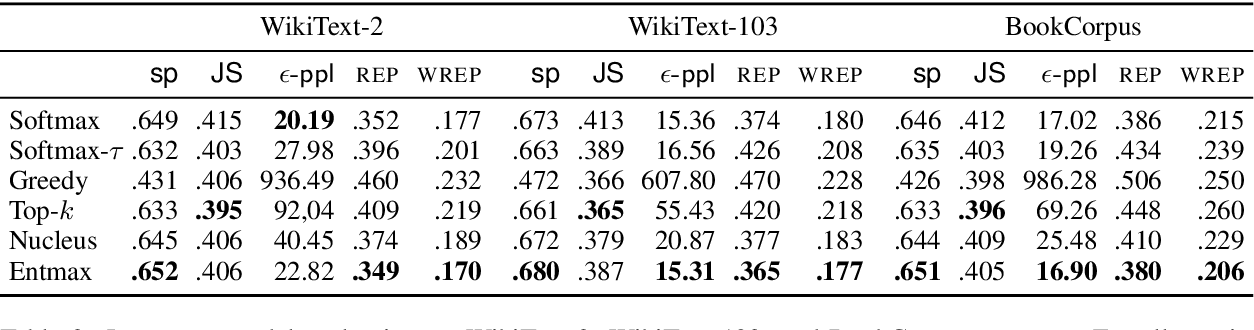 Figure 3 for Sparse Text Generation