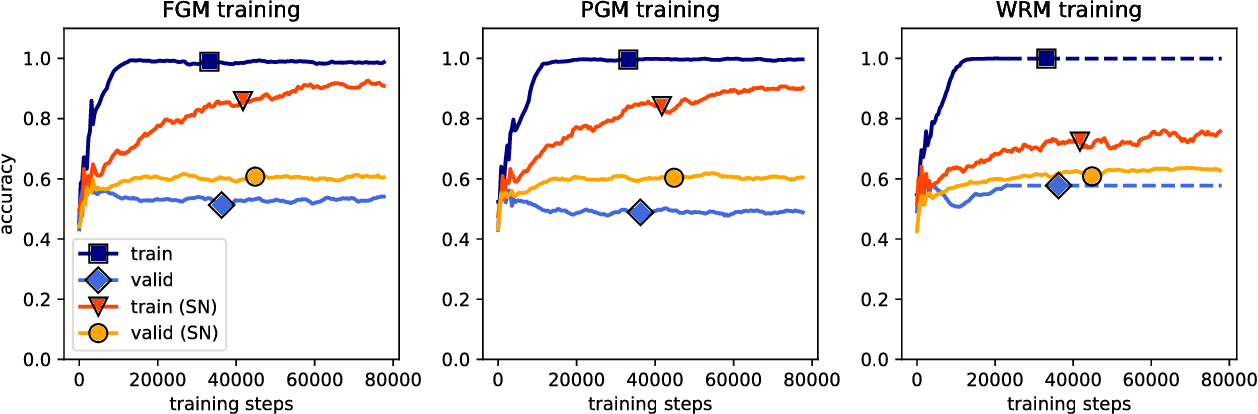Figure 1 for Generalizable Adversarial Training via Spectral Normalization