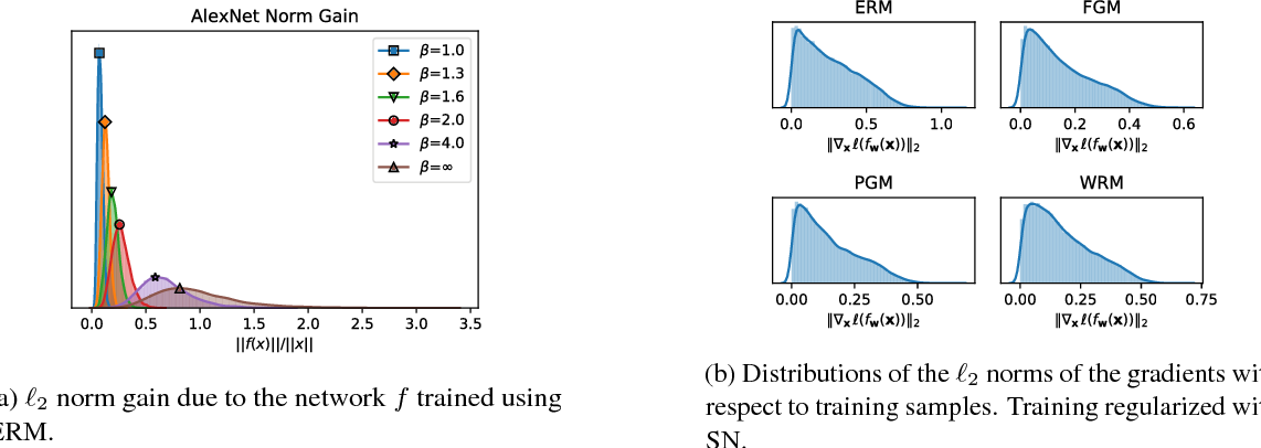 Figure 3 for Generalizable Adversarial Training via Spectral Normalization