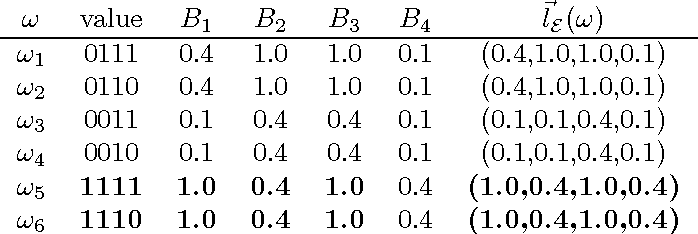 Figure 1 for Merging Knowledge Bases in Possibilistic Logic by Lexicographic Aggregation