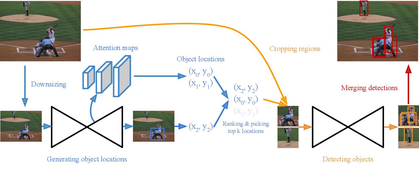 Figure 3 for CornerNet-Lite: Efficient Keypoint Based Object Detection