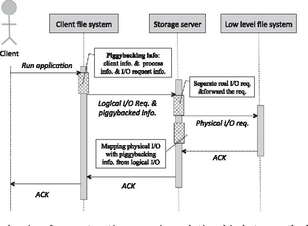 Dynamic process migration based on block access patterns occurring figure 2 ccuart Choice Image