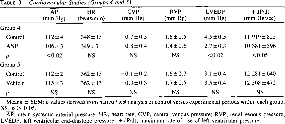 TABLE 3. Cardiovascular Studies (Groups 4 and 5)