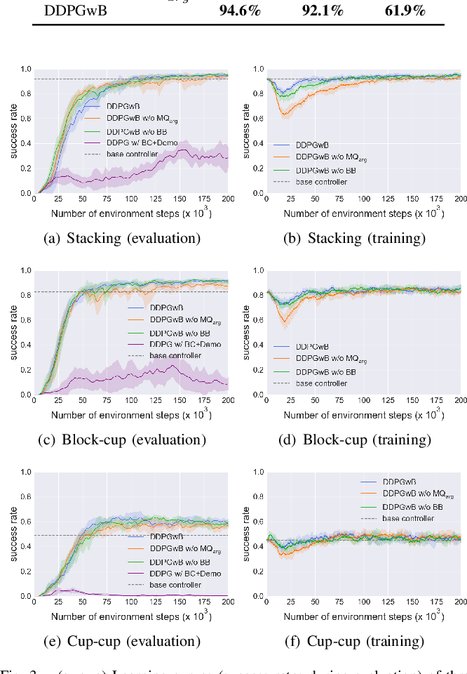 Figure 3 for Achieving Sample-Efficient and Online-Training-Safe Deep Reinforcement Learning with Base Controllers