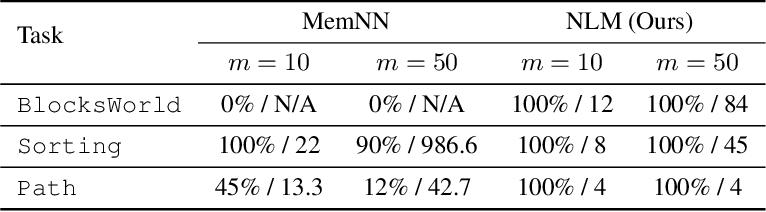 Figure 4 for Neural Logic Machines
