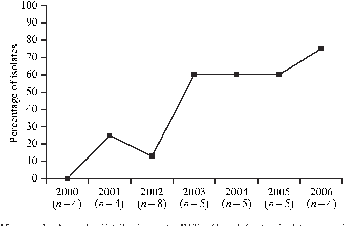 Figure 1. Annual distribution of RFS C. glabrata isolates causing fungaemias during a 6 year study period. The total number of isolates (RFS plus FS) by each year is indicated in parentheses.