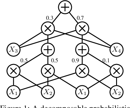 Figure 1 for Probabilistic Circuits for Variational Inference in Discrete Graphical Models