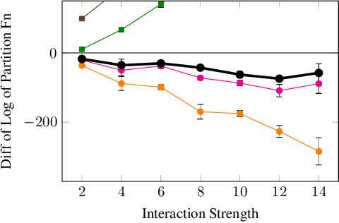 Figure 3 for Probabilistic Circuits for Variational Inference in Discrete Graphical Models