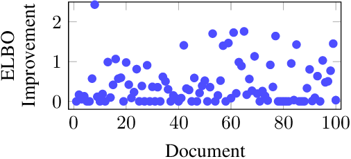 Figure 4 for Probabilistic Circuits for Variational Inference in Discrete Graphical Models