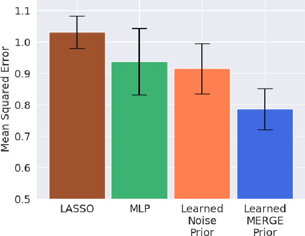Figure 2 for Learning Deep Attribution Priors Based On Prior Knowledge