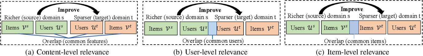 Figure 1 for Cross-Domain Recommendation: Challenges, Progress, and Prospects