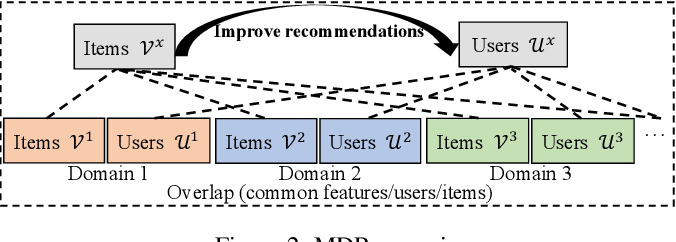 Figure 3 for Cross-Domain Recommendation: Challenges, Progress, and Prospects