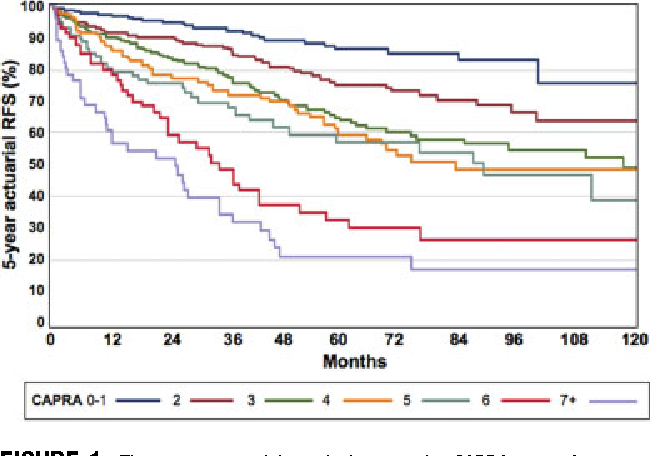 Multiinstitutional validation of the UCSF cancer of the prostate