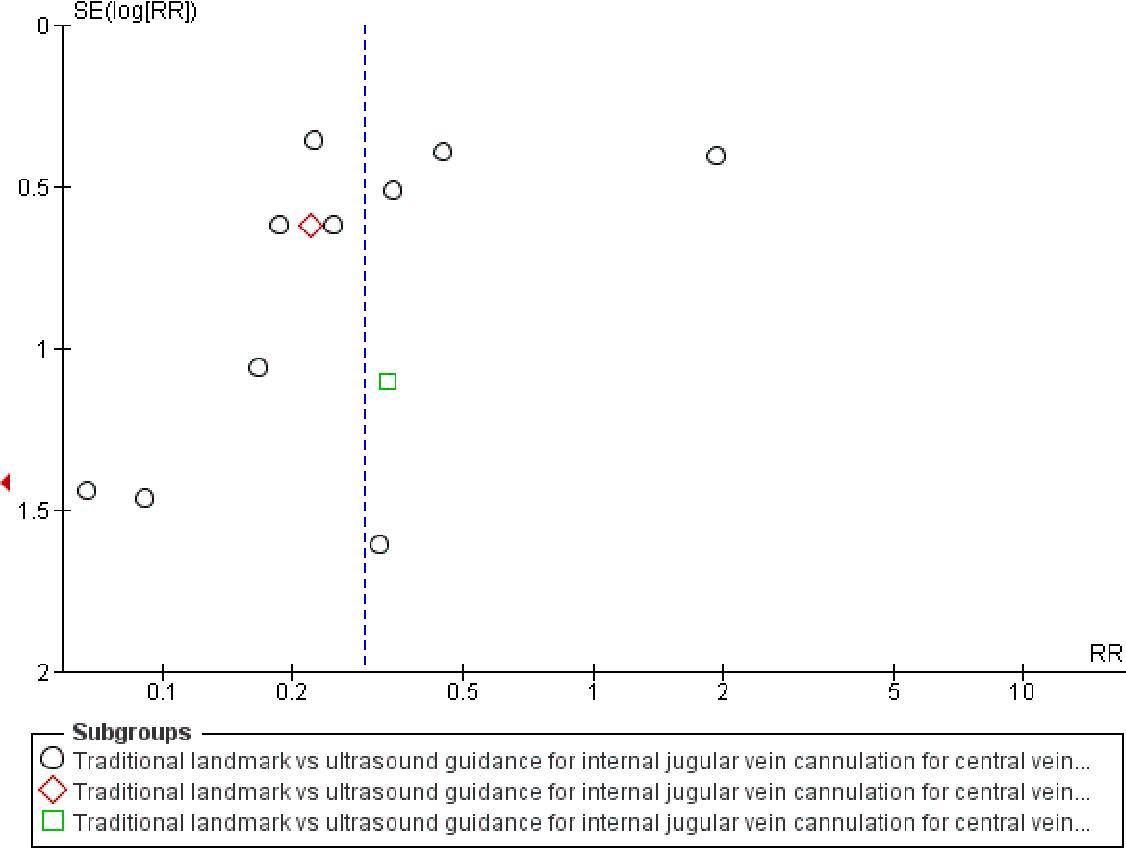 Ultrasound guidance versus anatomical landmarks for internal jugular ...