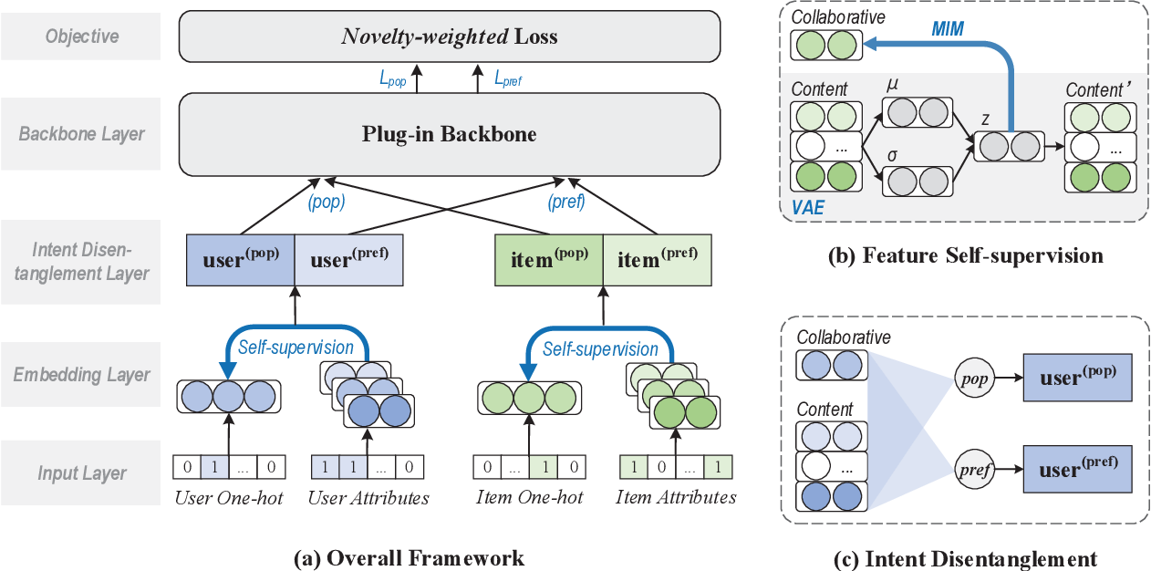 Figure 3 for Intent Disentanglement and Feature Self-supervision for Novel Recommendation