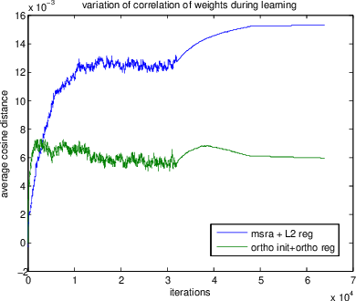 Figure 3 for All You Need is Beyond a Good Init: Exploring Better Solution for Training Extremely Deep Convolutional Neural Networks with Orthonormality and Modulation