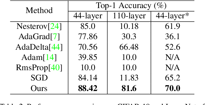 Figure 4 for All You Need is Beyond a Good Init: Exploring Better Solution for Training Extremely Deep Convolutional Neural Networks with Orthonormality and Modulation