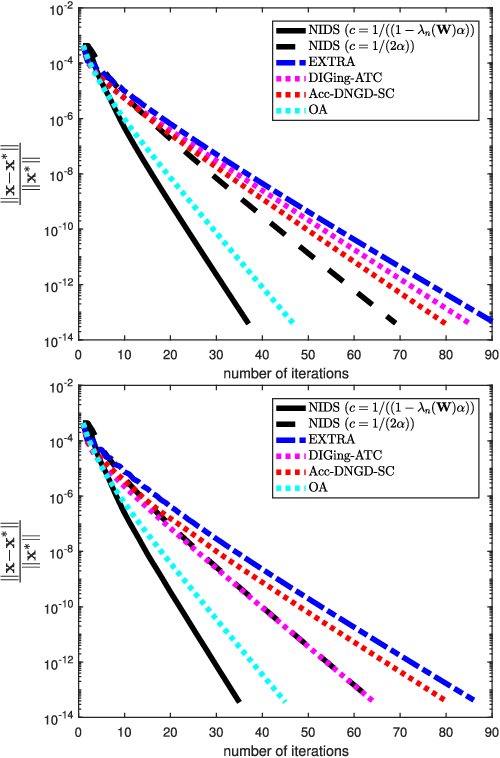 Figure 1 for A decentralized proximal-gradient method with network independent step-sizes and separated convergence rates