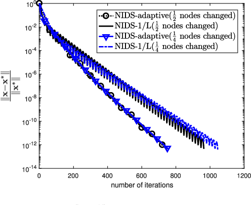 Figure 2 for A decentralized proximal-gradient method with network independent step-sizes and separated convergence rates