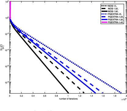 Figure 3 for A decentralized proximal-gradient method with network independent step-sizes and separated convergence rates