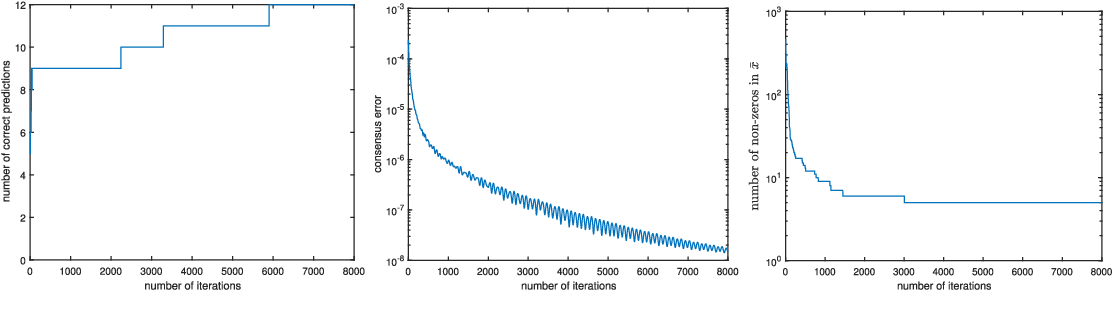 Figure 4 for A decentralized proximal-gradient method with network independent step-sizes and separated convergence rates