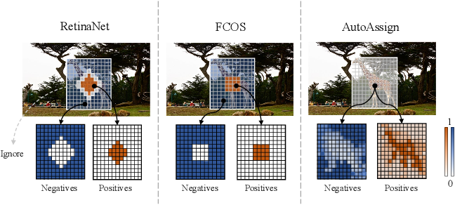 Figure 1 for AutoAssign: Differentiable Label Assignment for Dense Object Detection