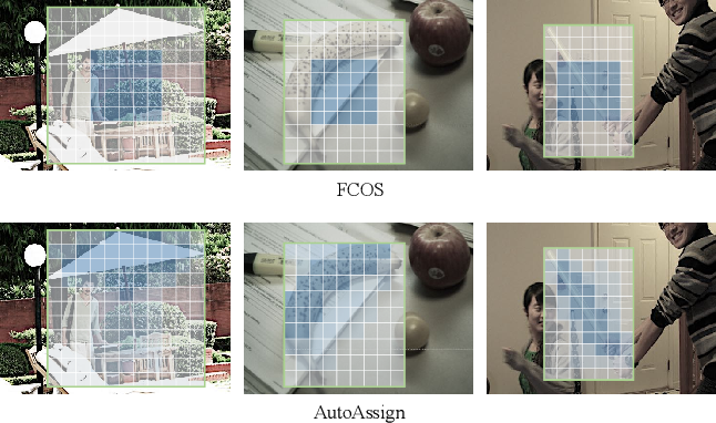 Figure 3 for AutoAssign: Differentiable Label Assignment for Dense Object Detection