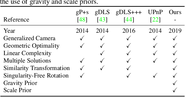Figure 2 for gDLS*: Generalized Pose-and-Scale Estimation Given Scale and Gravity Priors