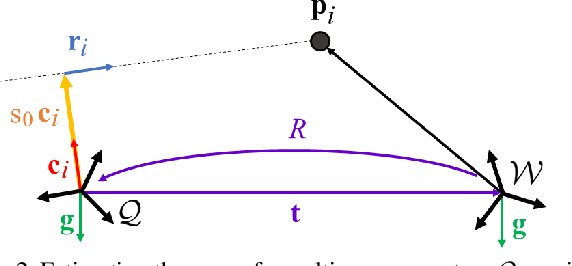 Figure 3 for gDLS*: Generalized Pose-and-Scale Estimation Given Scale and Gravity Priors