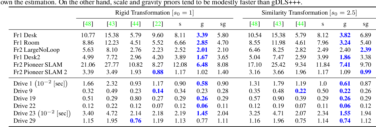 Figure 4 for gDLS*: Generalized Pose-and-Scale Estimation Given Scale and Gravity Priors