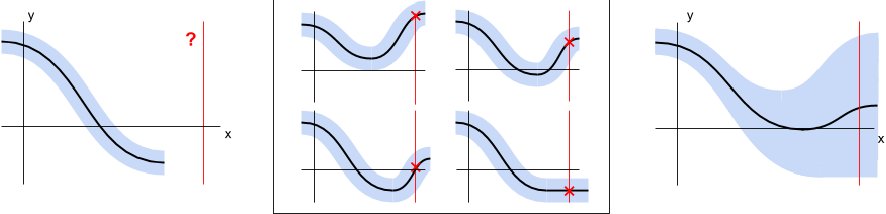 Figure 1 for Offline Model-Based Optimization via Normalized Maximum Likelihood Estimation