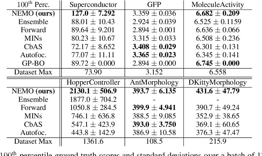 Figure 2 for Offline Model-Based Optimization via Normalized Maximum Likelihood Estimation