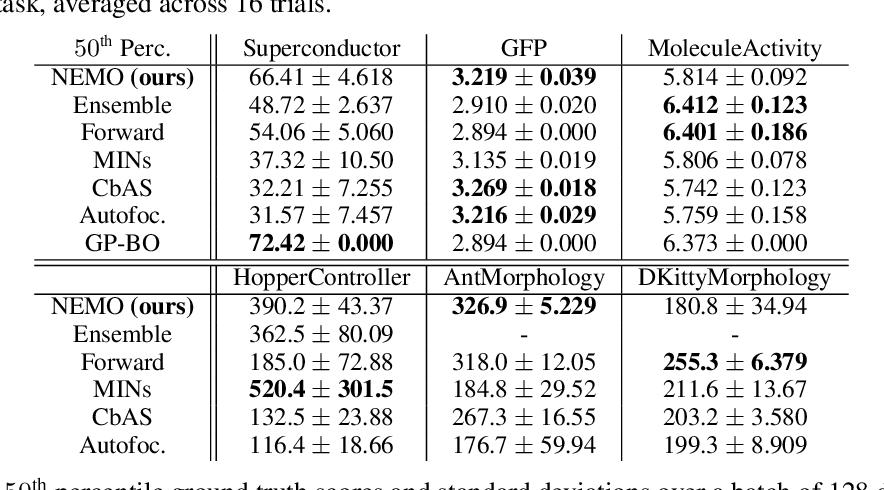Figure 4 for Offline Model-Based Optimization via Normalized Maximum Likelihood Estimation
