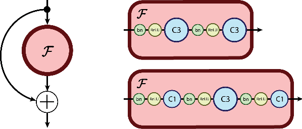 Figure 1 for The Reversible Residual Network: Backpropagation Without Storing Activations